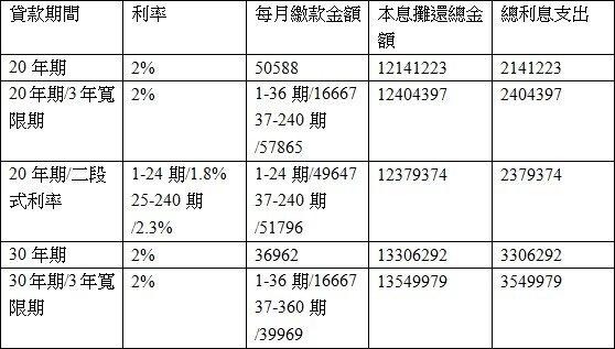 1000萬元房貸試算(林奇芬製表)