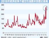 經濟不確定性指數 史上最高