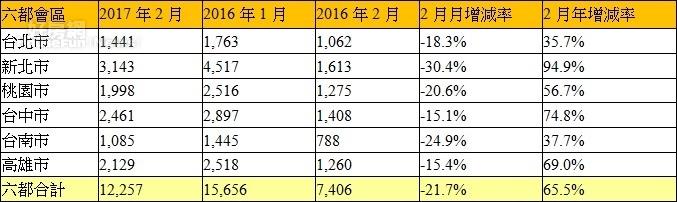 表、六都會區2017年2月建物買賣移轉棟數變化