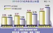 第3季GDP喜見2字頭 學者:數字豐滿、內容骨感