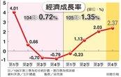 明年GDP 下修為1.87%