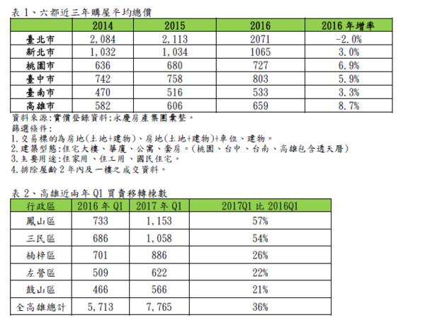 六都近三年購屋平均總價(圖/永慶房產集團提供)