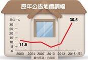 國有地租金 漲幅最多6%