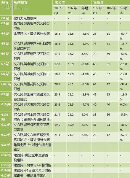 表、台中捷運綠線沿線各站周邊近2年行情及交易量變化