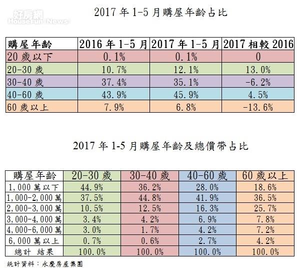 2017年1-5月購屋年齡占比和2017年1-5月購屋年齡及總價帶占比