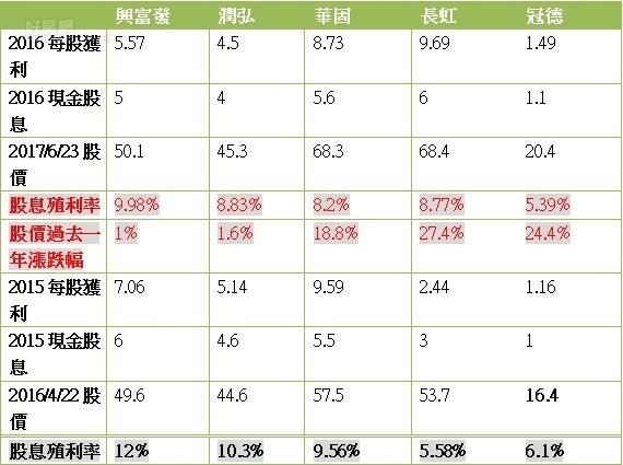 股息殖利率與股價報酬率 (林奇芬)