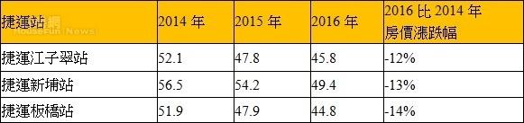 表、新北市板橋區江翠重劃區附近捷運站周邊近三年房價變化