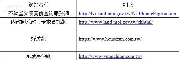 表1.2 : 房價可參考網站