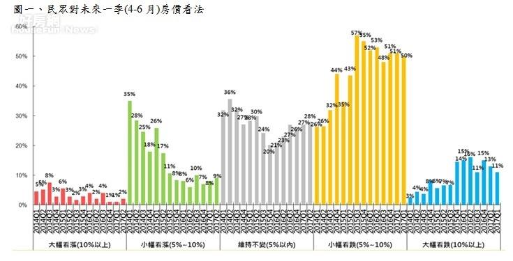 圖一、民眾對未來一季(4-6月)房價看法