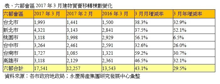 表、六都會區2017年3月建物買賣移轉棟數變化