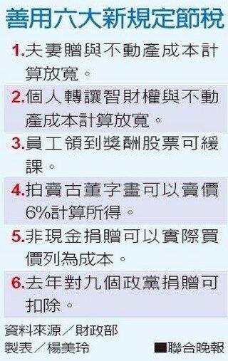 看懂了這6件事 可以節稅