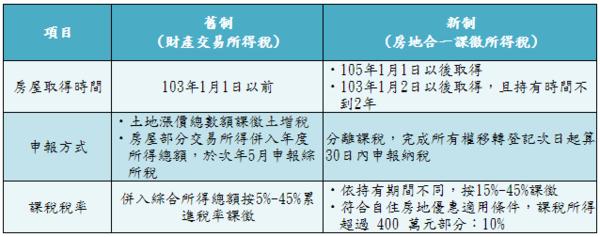 售屋所得適用新制、舊制比較。(資料彚整:永慶房產集團)