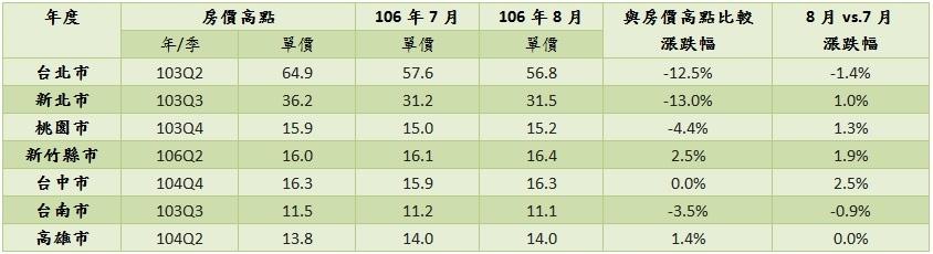 8月七都房價漲幅。(圖/永慶房產集團)