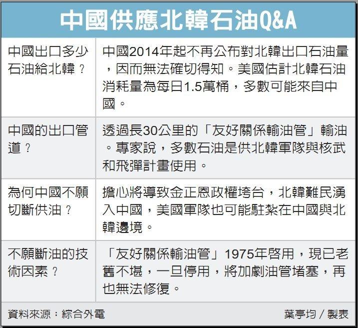 中國為北韓的石油供應者(表/經濟日報提供)