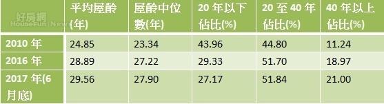台灣40年以上老屋比例,快速攀升