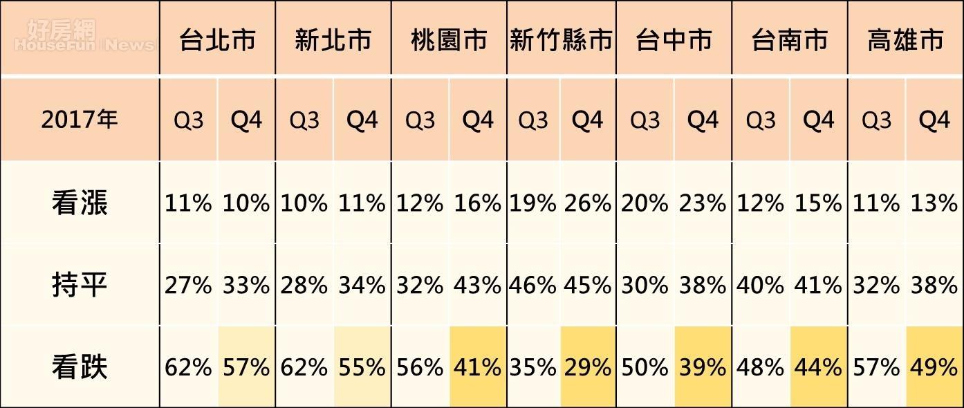 七大都會區對房價趨勢看法(永慶房產集團)
