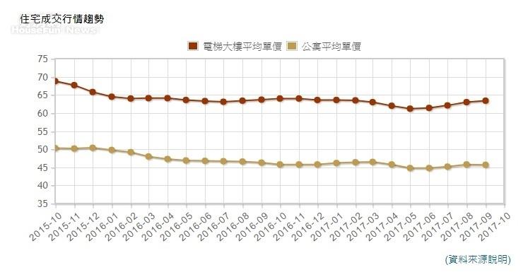 台北市近6個月電梯大樓成交行情 (永慶房仲網)