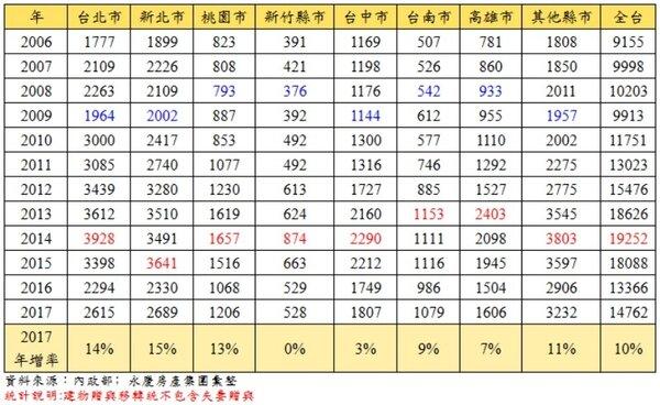 2006年1-5月主要都會區房產贈與件數統計(圖/永慶房產集團提供)