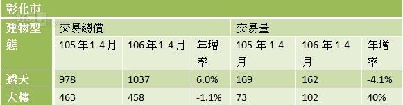 表、彰化縣主要生活圈-彰化市近2年價量變化( 台慶不動產)