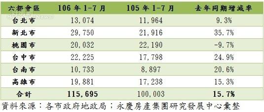 六都7月建物買賣年增率。(圖/永慶房產集團)