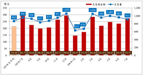 台北市近1年買賣交易量及交易總金額圖(圖/翻攝自台北市地政局)
