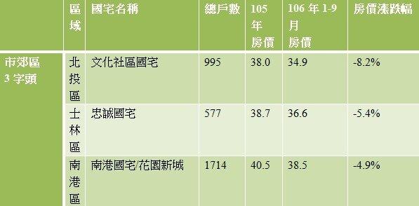 北市超值大型國宅房價(萬/坪)