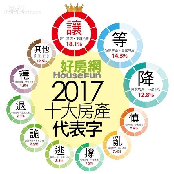 接近2成網友認為「讓」最能代表2017年的房市。