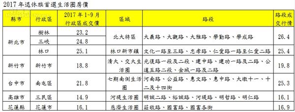 2017年退休族首選生活圈房價(永慶房產)