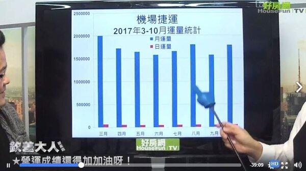 桃園捷運日運量與年度運量。(圖/翻攝自臉書好房網News)