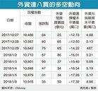 外資連八買 台股衝上近28年新高
