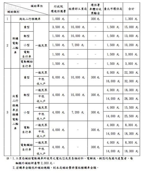 (台北市政府環保局提供)