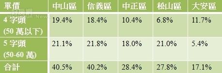 表一、台北市中心低單價交易占比