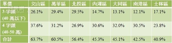 表二、台北市郊區低單價交易占比