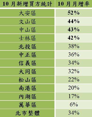 表2017年10月台北市各行政區新增買方月增率與年增率(永慶房屋)