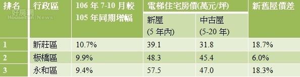 表一、台北市網路待售量增前三名行政區與新舊屋價差