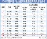 台灣女性創業指數 亞太第8