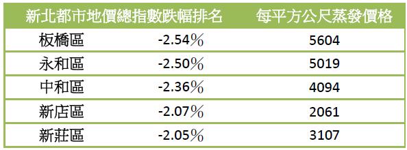 新北都市地價總指數跌幅排名(資料來源:內政部營建署)