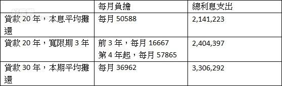 貸款1000萬元,利率2%,每月負擔金額(製表:林奇芬)