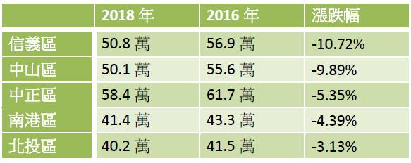 台北市近兩年平均公寓房價跌幅前五名行政區