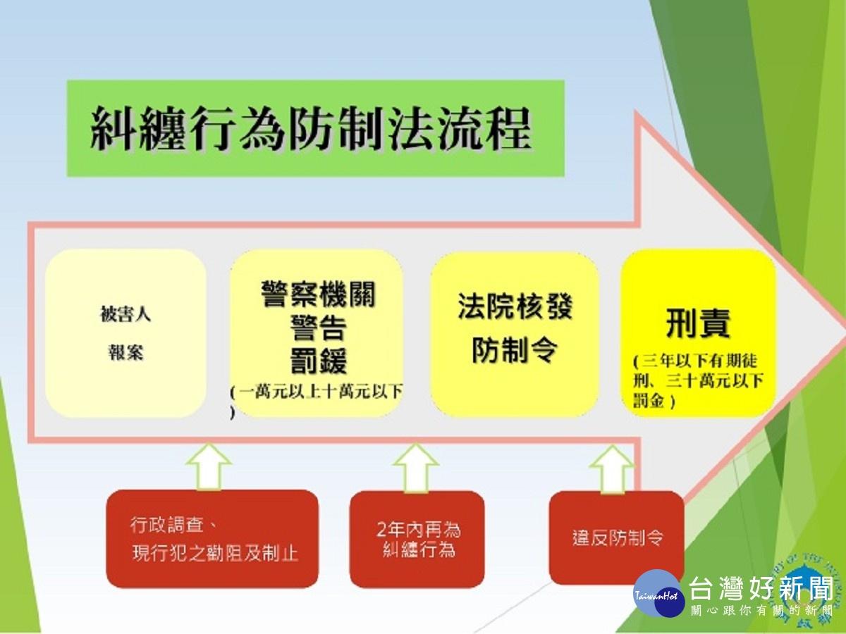 糾纏行為防制法流程。(圖/行政院提供)