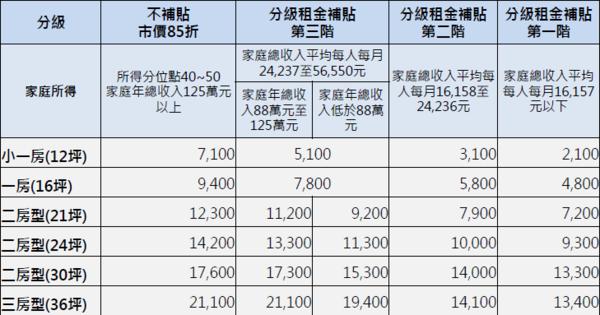 興隆公宅一期二區租金(圖/台北市都發局提供)