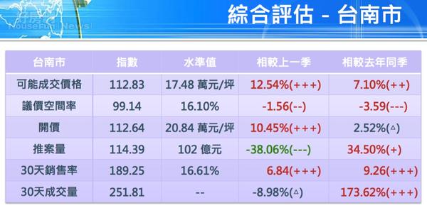 台南第一季預售屋數據紅一片。(國泰房地產指數提供)