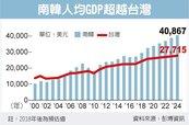 台韓人均所得差距 加速擴大