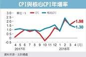 4月CPI強升1.9% 逼近警戒線