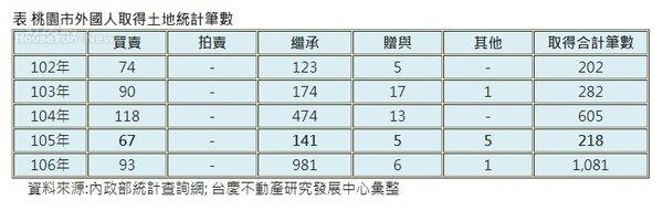 桃園市外國人取得土地統計筆數。圖/資料來源:內政部統計查詢網; 台慶不動產研究發展中心彙整
