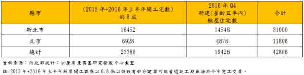 表、估計2018年新屋完工數與屋齡五年內餘屋供給統計(戶數).PNG