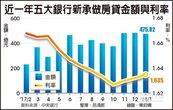 五大銀行1月新房貸 年增35.58%