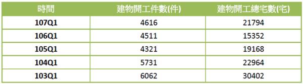 全台建物開工件數、建物開工總宅數(資料來源:營建署)