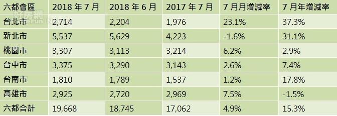 表、六都會區2018年7月建物買賣移轉棟數變化