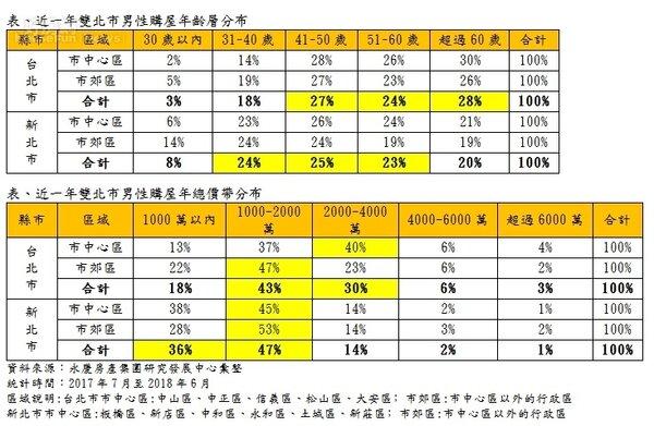 大台北男性購屋調查,主要首選還是2000萬以內,年齡多半在41歲至60歲男性。